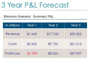 Financial model - real estate marketplace
