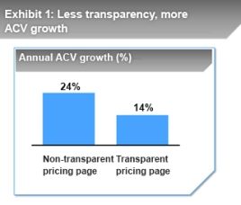 Less-Transparency-ACV
