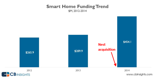Smart home CBInsights