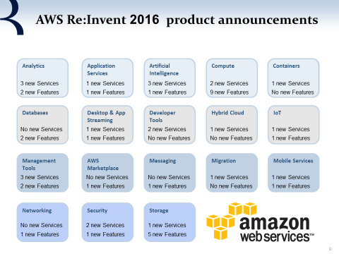aws-products