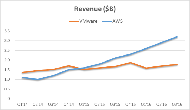 aws-revenue
